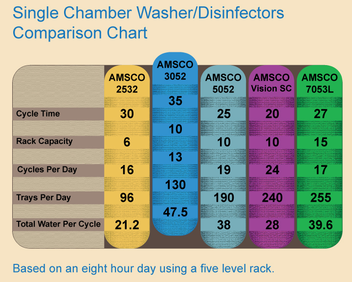 Steris Amsco 3052 Washer Chart