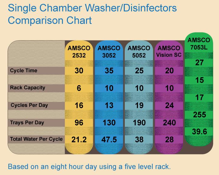 Steris Amsco 7053L Washer Chart