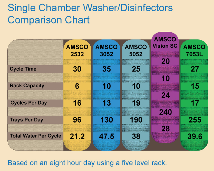 Steris Reliance Vision Washer Chart