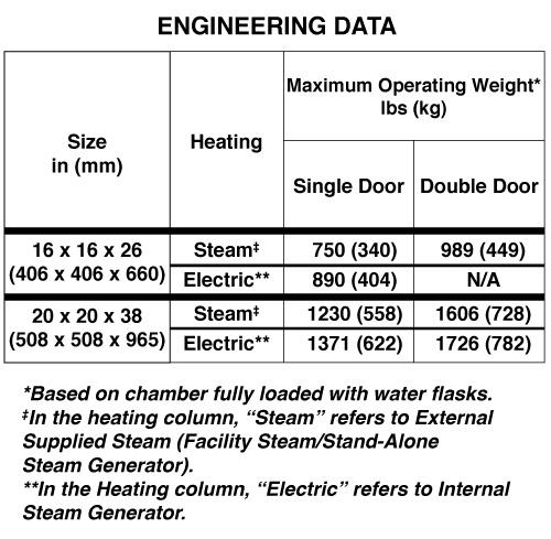 AMSCO 400 Small Sterilizer Engineering Data